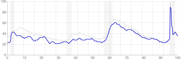 Delaware monthly unemployment rate chart from 1990 to September 2021